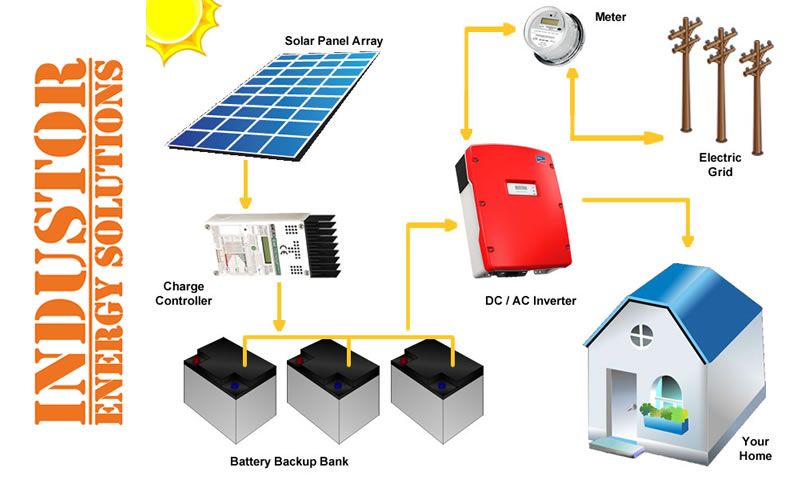 Solar Storage Solutions